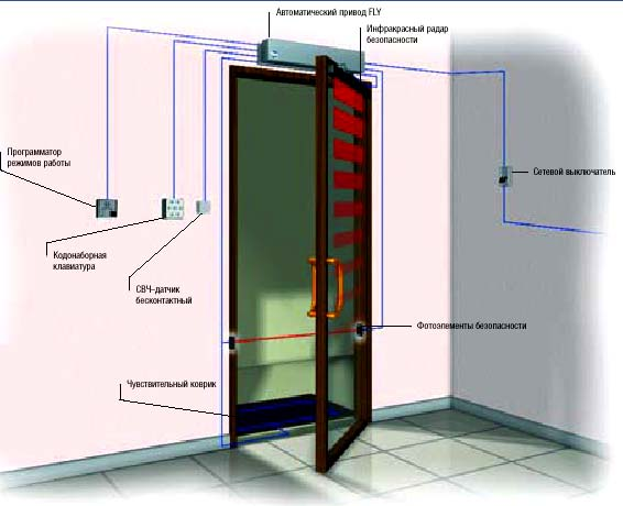 Автоматические двери CAME: вариант комплектации одностворчатой автоматической двери