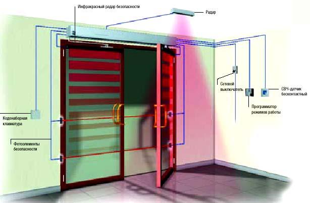 Автоматические двери CAME: вариант комплектации двухстворчатой автоматической двери открывание вовнутрь.